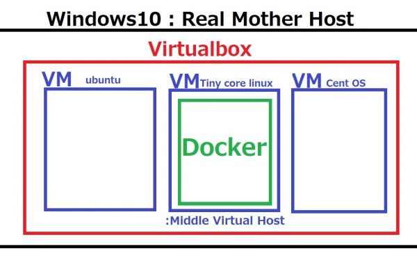 Docker on Windows10