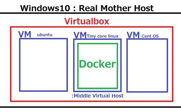 Docker on Windows10