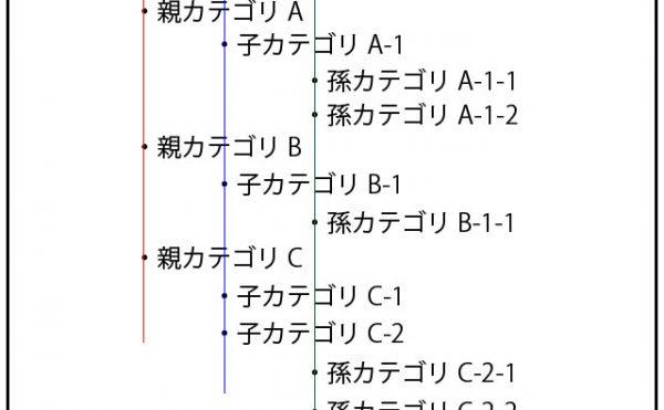 親子孫の3階層カテゴリ
