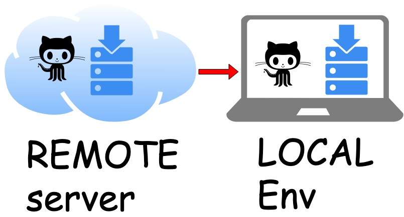 git clone from remote server to local
