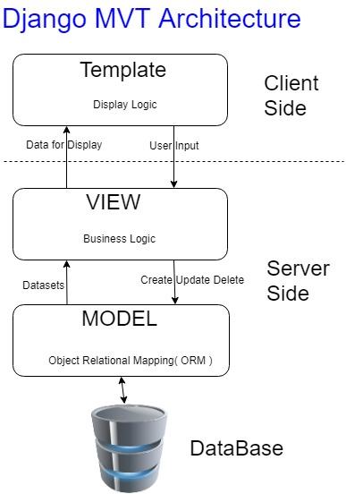 Django MVT Architecture